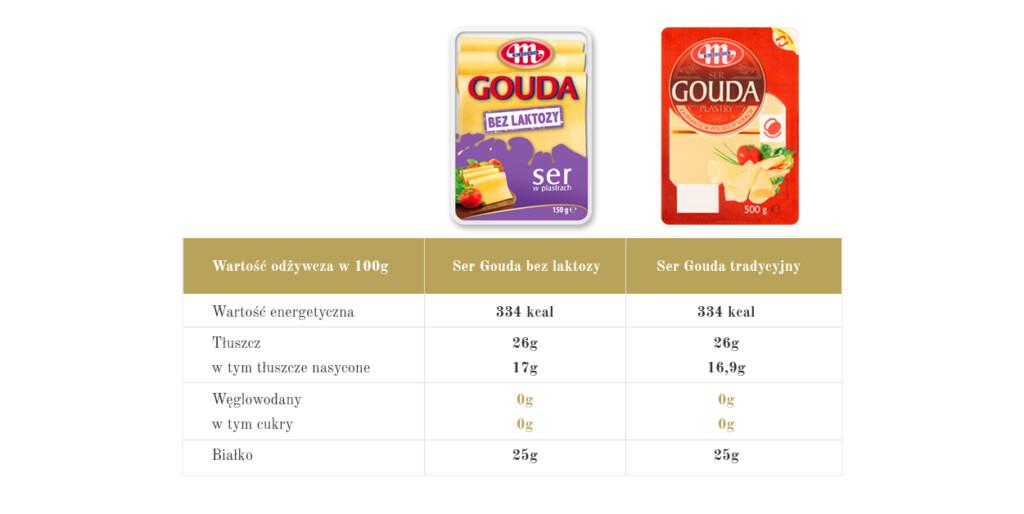 porówanie składu serów